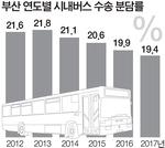 부산 대중교통 이용률 시내버스 감소, 도시철도는 증가
