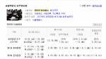 서울시 지방공무원 시험 원서접수 내일 마감...필기시험 날짜는?
