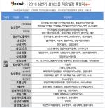 삼성·LG·SK·CJ·현대차, 5대 그룹사 올해 3만8천명 신규채용 예정