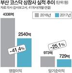 부산 코스닥 상장사 절반 '헛장사'