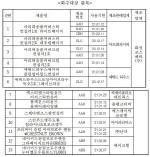 [회수대상 명단]아모레퍼시픽 등 화장품 13개, 중금속 허용기준 초과