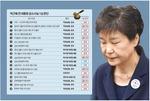"""""""국정 농단 책임자"""" 박근혜 징역 24년"""