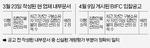 BIFC(부산국제금융센터) 위탁관리 입찰, 현 업체 개입의혹
