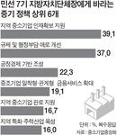 """""""민선 7기 지자체, 중소기업 인력지원부터"""""""