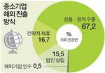 """중소기업 85% """"2년내 해외 진출 계획"""""""