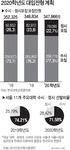 서울 주요대학 내년 수능 전형 늘린다
