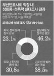 부산 변호사 사무실도 성폭력 '심각'