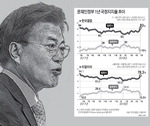 문재인 정부 1년 <중> 국정지지도의 역설