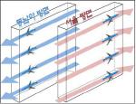 서울~동남아 하늘길 넓어진다