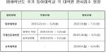동아대 대학원 2018학년도 후기 신입생 모집