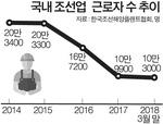 """""""조선업 근로자, 최근 3년 10만 명 일자리 잃었다"""""""