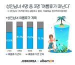 성인남녀 4명 중 3명 '여름휴가 떠난다'…평균 휴가 기간 '3.8일'