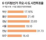 사전투표율 전국 20.1%, 부산 17.16%