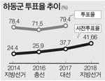 41.66%…접근성 높인 투표소 주효
