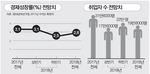 """현대경제연구원 """"올해 3% 성장 어려워…잘해야 2.8% 달성"""""""