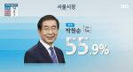 (지상파 3사 출구조사) 서울시장선거 박원순 예측 1위…김문수 예측 2위