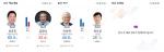 [부울경 국회의원 개표상황] 해운대 '민주당 윤준호', 울산 '민주당 이상헌 1위'