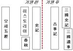 [박기철의 낱말로 푸는 인문생태학]<364> 모세오경과 삼국사기: 뒤늦은 역사서