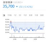 금감원 '유령주식' 사고 삼성증권 6개월 영업정지 과태료 처분