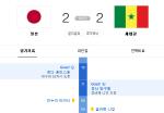 '일본-세네갈' 막상막하, 16강 진출의 주인공은?