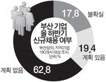 """부산기업 10곳 중 8곳 """"하반기 채용계획 없다"""""""
