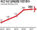미어터지는 김해공항…'지각비행기' 5년 새 4배