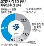 """부산 기업인 41.7% """"오 시장, 일자리 창출 최우선해야"""""""