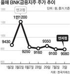 악재 겹친 BNK금융, 장중 9000원선 붕괴