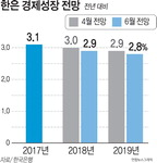 고용쇼크·미중 무역갈등 '내우외환', 올 성장률 전망 2.9%…기준금리 동결