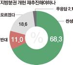 """부산시민 60% """"오거돈 시정 기대""""…가덕도 신공항 재추진엔 신중"""