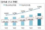 지난해 상속세 증여세 신고재산 증가... 신고세액 공제율 축소 영향
