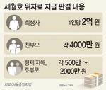 """""""세월호 국가책임…희생자 1인당 2억 위자료"""""""