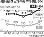 상반기 소재·부품 수출 1556억 달러 '역대 최대'