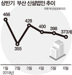 뿌리산업 불황…부산 창업동력 뚝뚝 떨어진다