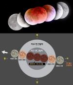 오늘(28일) 새벽 '개기월식' 시간별 위치는?