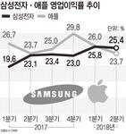 삼성전자, 애플 잡고 영업이익률 첫 세계 1위