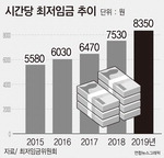 내년 최저임금 8350원 확정
