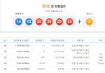 제 818회 로또 당첨번호 공개… 13억 원 당첨자 13명, 서울·부산·인천 2개 씩
