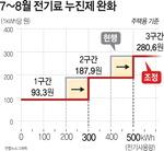 [뉴스 분석] 국민 기대 못 미친 전기료 인하