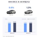 """BMW 520d, 화재사건 후 중고차 시세 하락율 0.6%…""""판매요청 급증"""""""