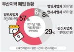 부산 하루 평균 234명 폐업…94%가 개인업자