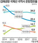 김해공항, LCC(저비용항공사)·단거리 전용 공항 될 판