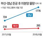 PK(부산·경남) 미분양 폭증…하반기 더 문제다