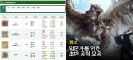 '몬스터헌터 월드 인벤' 인기↑, '한눈에 보는 무기 트리', '몬스터 DB' 등 정보 제공