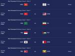 2018 아시안게임 축구 일정 '15일 바레인 첫 경기 17일 20일 2, 3차전'