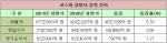 코스피 상장사 상반기 영업이익 8%↑…'삼성 쏠림' 심각
