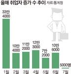 불황지속·최저임금 인상에 취업자 증가 사실상 '0'