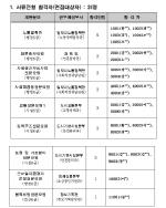 서울시 공무원 원서접수, 일반임기제공무원·지방공무원 합격자 발표