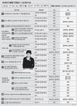 1심 뒤집고 삼성 영재센터 후원금 중 14억 뇌물로 추가