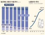 생산연령인구 첫 감소…한국 17년 만에 '고령사회' 진입, 일본 24년보다 빨라